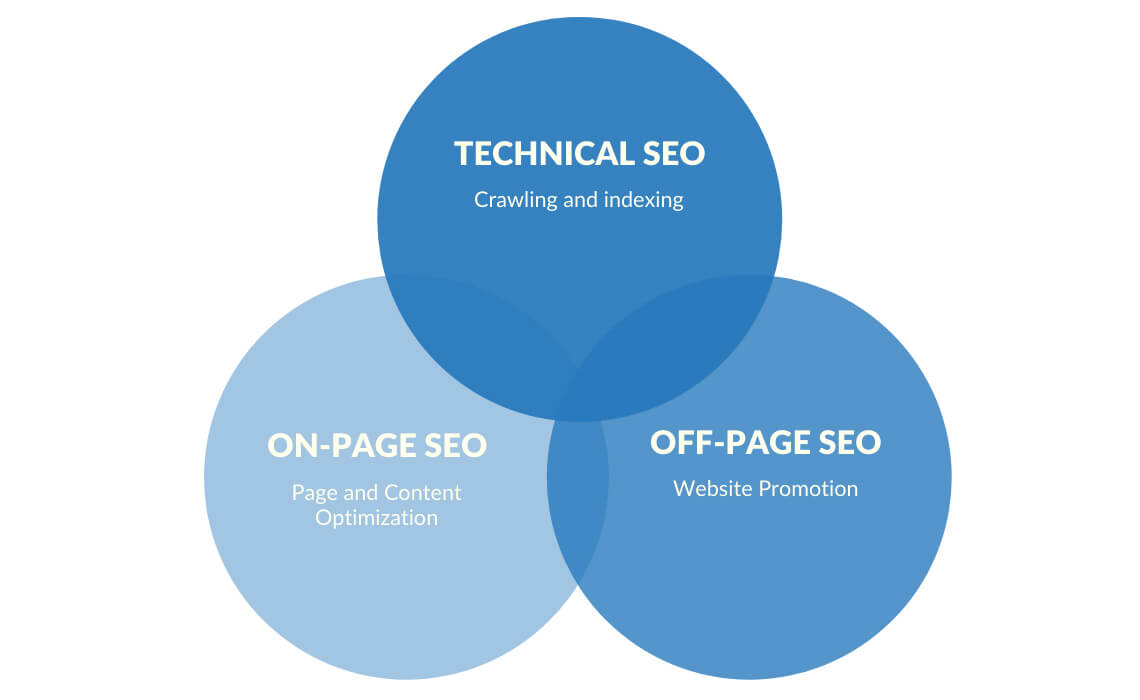 The importance of offsite SEO