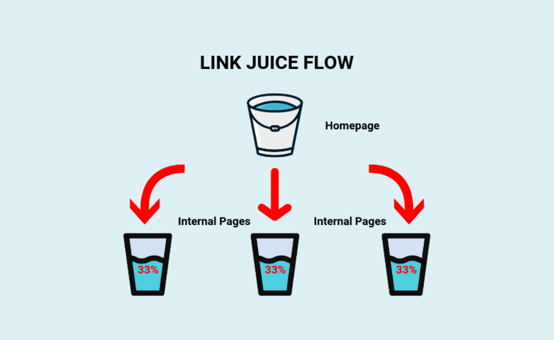 "What is Link Juice aka ""Link Equity""?"