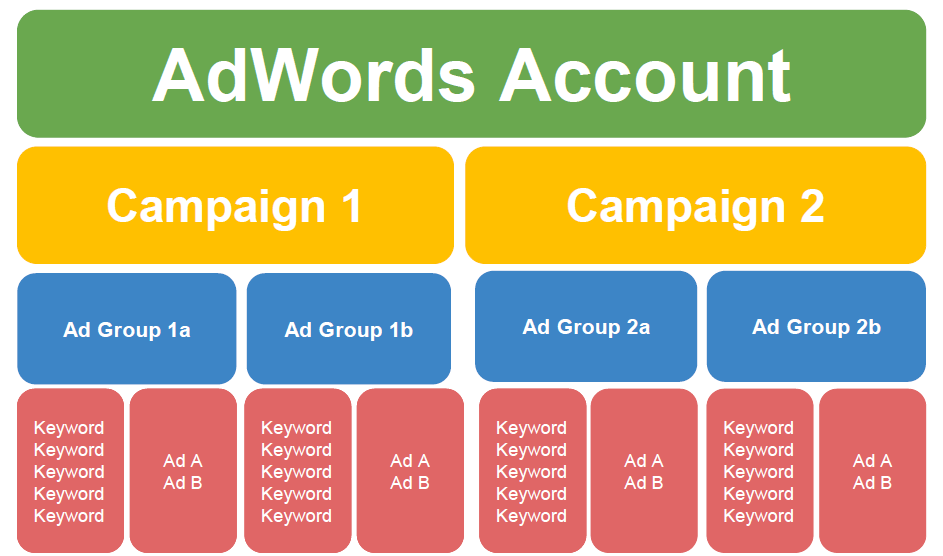 How to add keywords to an Ad Group? – Part 2