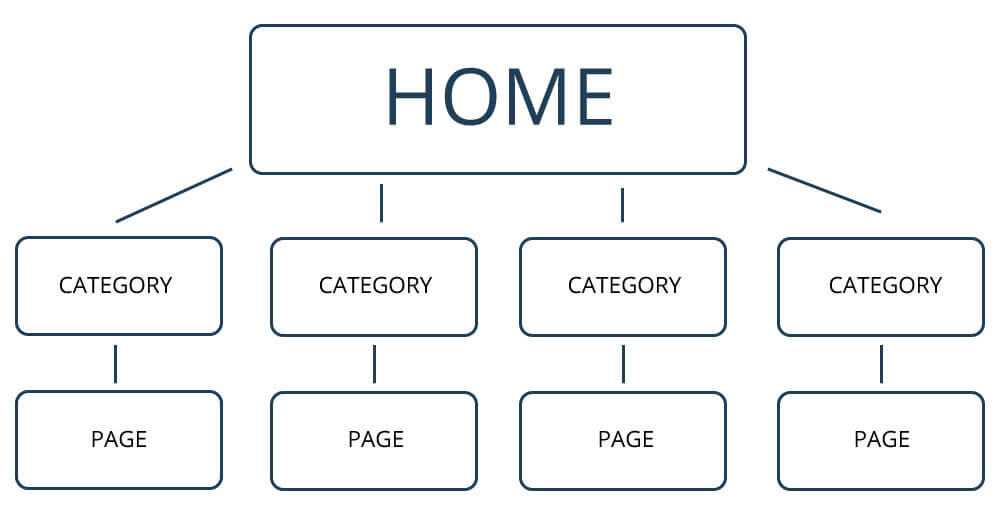 What Does Site Structure Mean and Why It's Important
